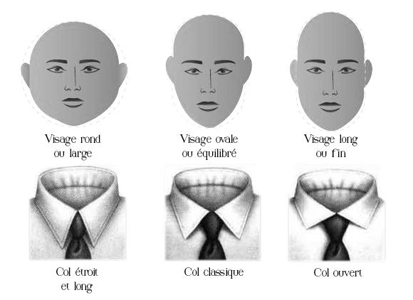 col de chemise en fonction de la morphologie du visage